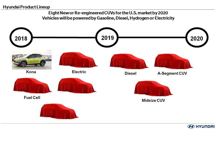 Hyundai is planning eight new crossovers by 2020
