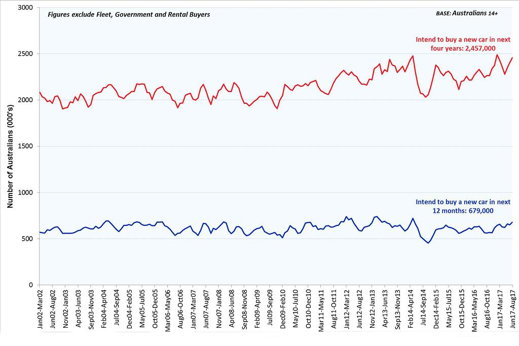 Australian new car sales set to continue record pace - motoring.com.au